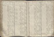 BEV_KOR_1890_Index_AL_195.tif