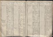 BEV_KOR_1890_Index_AL_097.tif