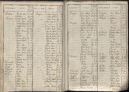 BEV_KOR_1890_Index_AL_042.tif