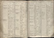 BEV_KOR_1890_Index_AL_168.tif