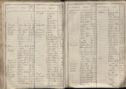 BEV_KOR_1890_Index_AL_147.tif