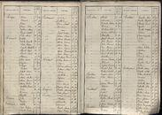 BEV_KOR_1890_Index_AL_047.tif