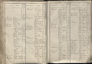BEV_KOR_1890_Index_AL_165.tif