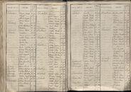 BEV_KOR_1890_Index_AL_142.tif